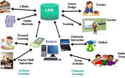 Learning Management Systems (LMS) Market Research Report 2020: Global Industry Analysis| Business Development| Size| Share| Trends| Future Growth| Forecast to 2026