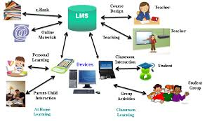 Global Learning Management Systems (LMS) Market 2019 Top Players:- – Blackboard, – Litmos, – Cornerstone Ondemand, – Xerox, – IBM, – Netdimensions, – SAP