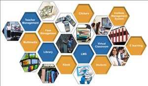 Global Learning Management System in Education Market Insights 2019-2025: Blackboard, Moodle, Desire2Learn, SAP, Saba Software