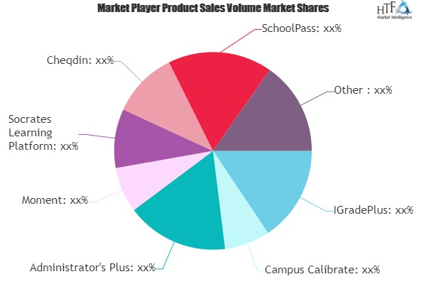 K-12 Software Market to See Huge Growth by 2025 | SchoolMint, SmartClass, EduHappy