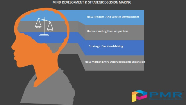 Cloud Based Learning Management System Market Analysis 2020 with Top Companies, Production, Consumption, Price and Growth Rate