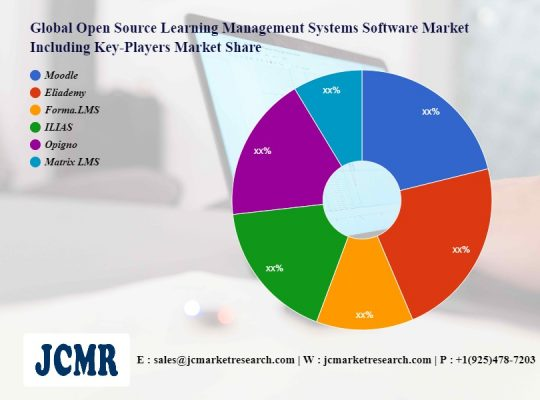 Open Source Learning Management Systems Software Market to Witness Huge Growth by 2028 | Moodle, Eliademy, Forma.LMS